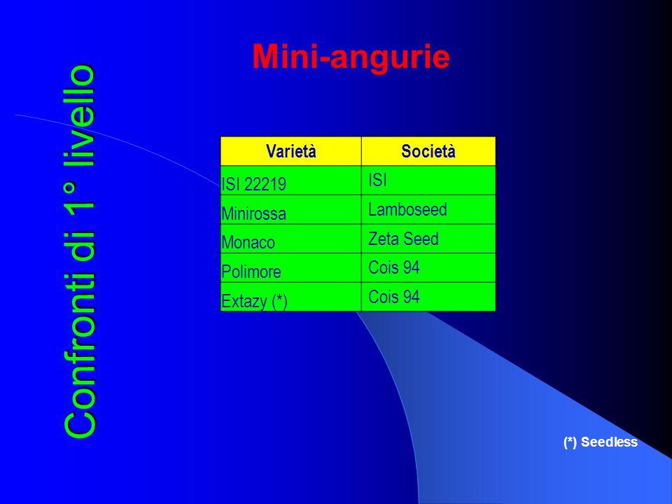 Confronti di 1° livello Mini-angurie Varietà Società ISI 22219 ISI