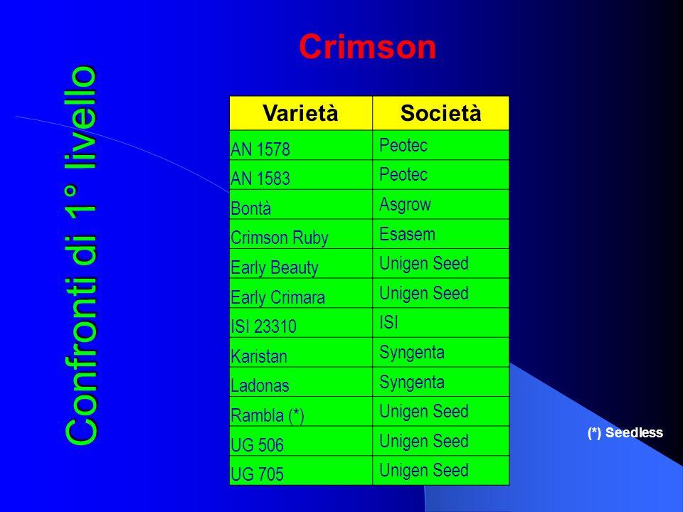Confronti di 1° livello Crimson Varietà Società AN 1578 Peotec AN 1583