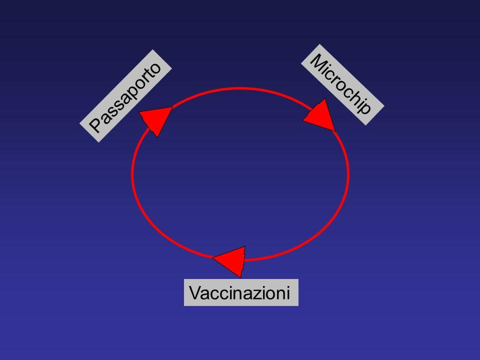 Microchip Passaporto Vaccinazioni
