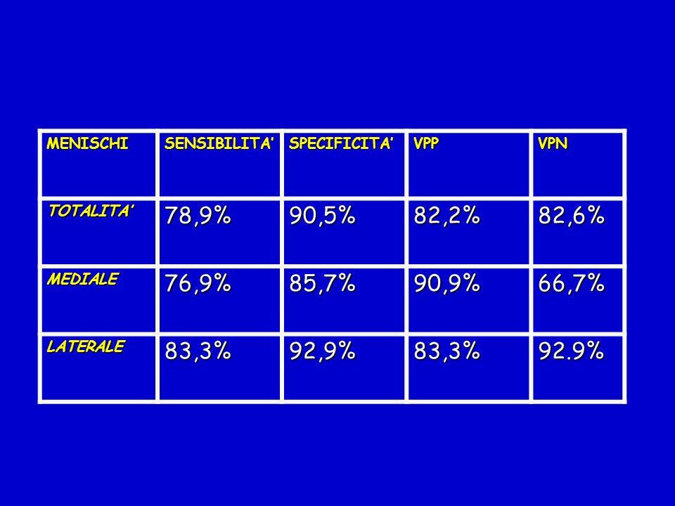 MENISCHISENSIBILITA' SPECIFICITA' VPP. VPN. TOTALITA' 78,9% 90,5% 82,2% 82,6% MEDIALE. 76,9% 85,7% 90,9%