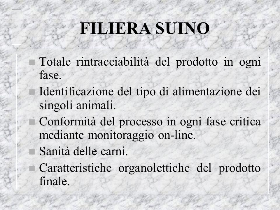FILIERA SUINO Totale rintracciabilità del prodotto in ogni fase.