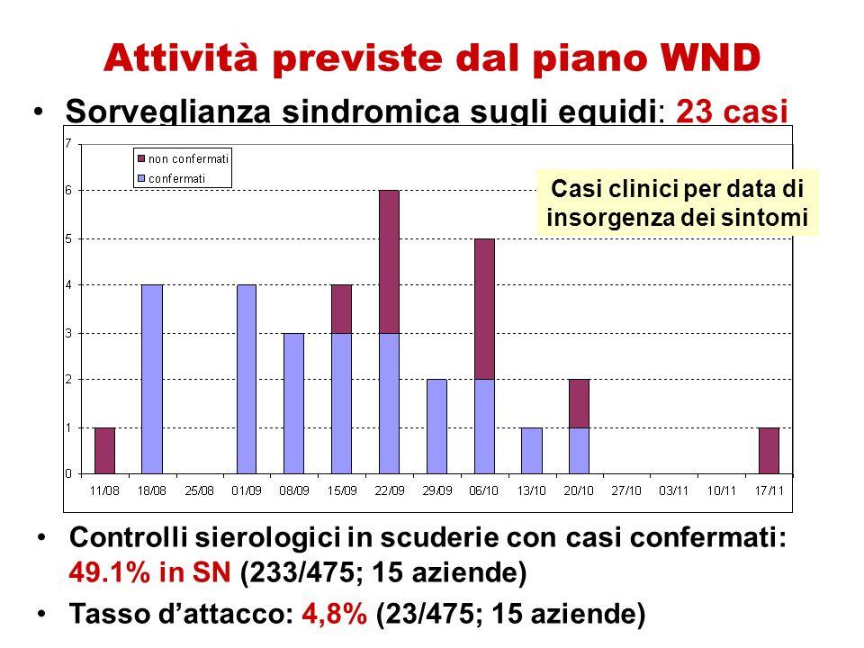 Attività previste dal piano WND