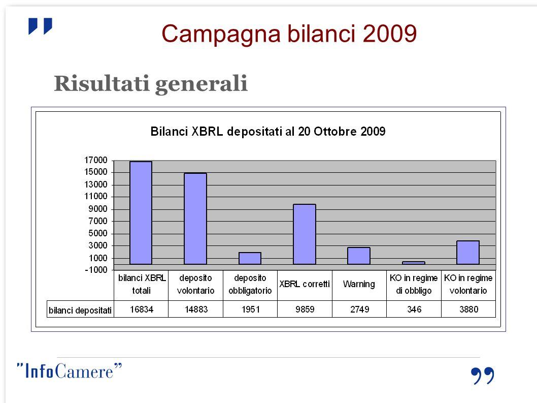 Campagna bilanci 2009 Risultati generali