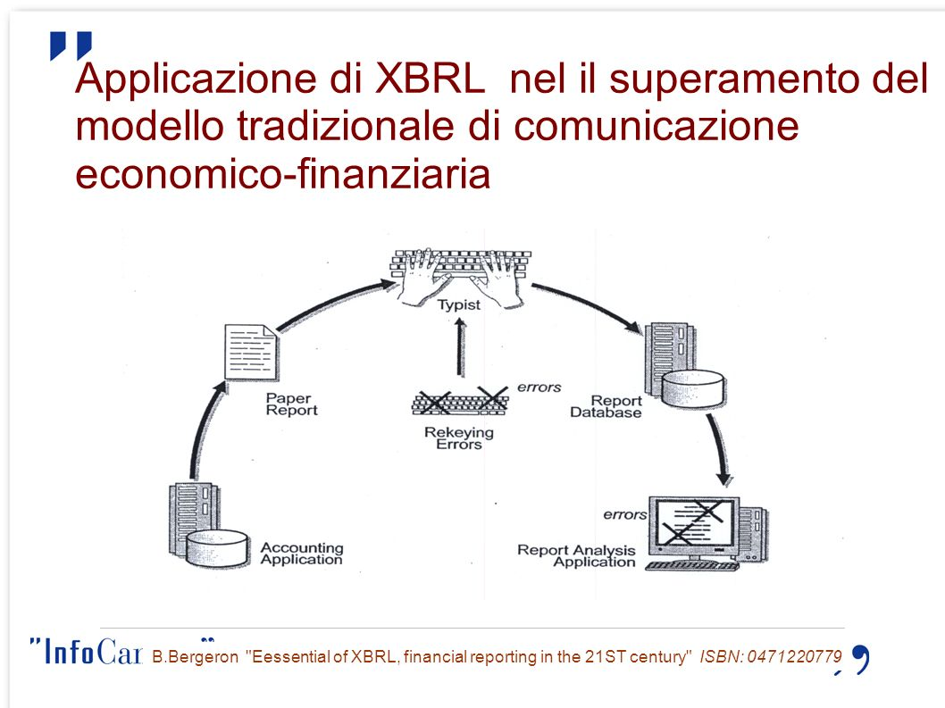 Applicazione di XBRL nel il superamento del modello tradizionale di comunicazione economico-finanziaria