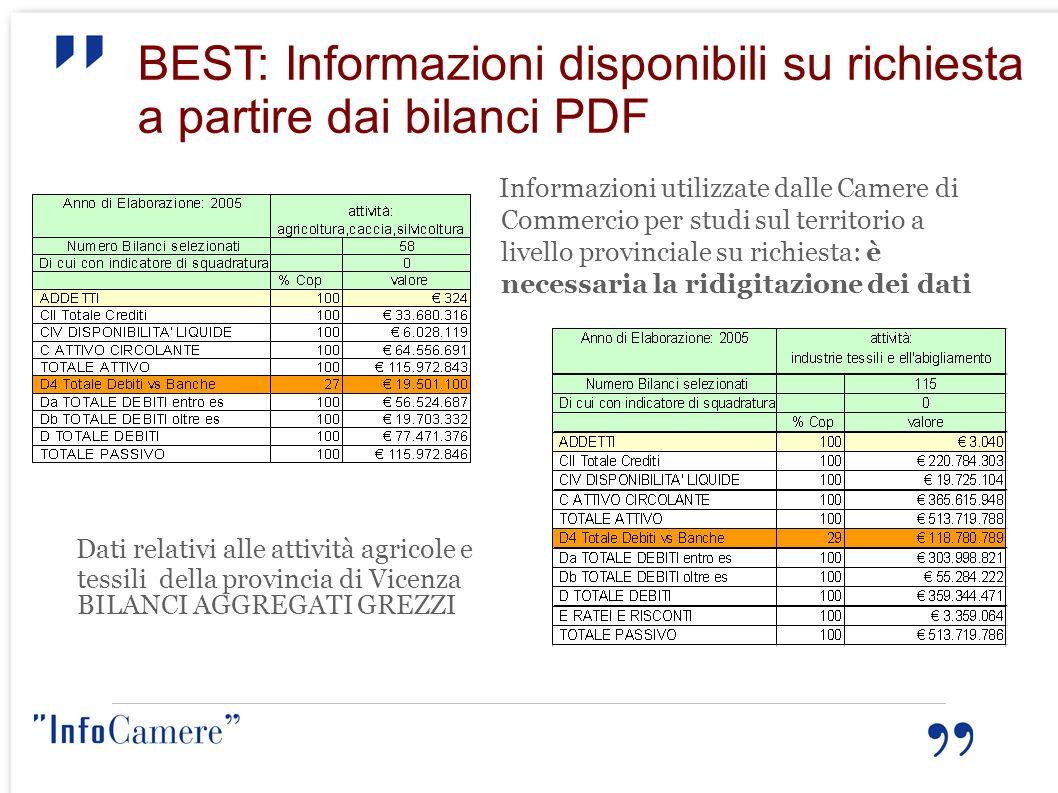 BEST: Informazioni disponibili su richiesta a partire dai bilanci PDF