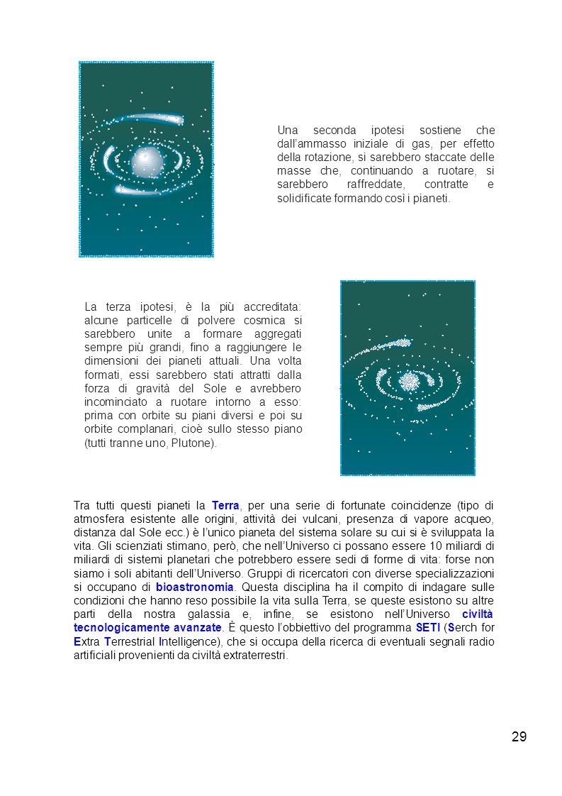 Una seconda ipotesi sostiene che dall'ammasso iniziale di gas, per effetto della rotazione, si sarebbero staccate delle masse che, continuando a ruotare, si sarebbero raffreddate, contratte e solidificate formando così i pianeti.