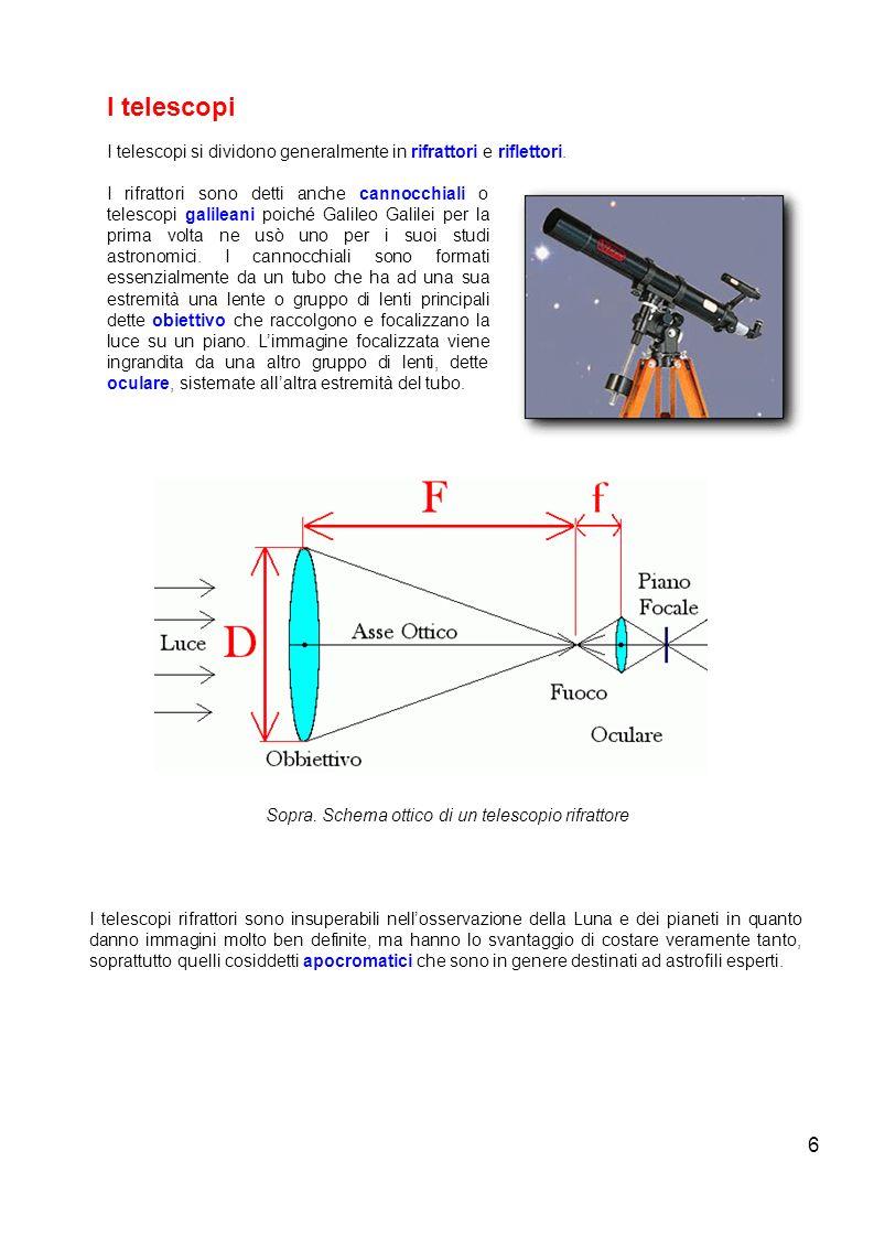 Sopra. Schema ottico di un telescopio rifrattore