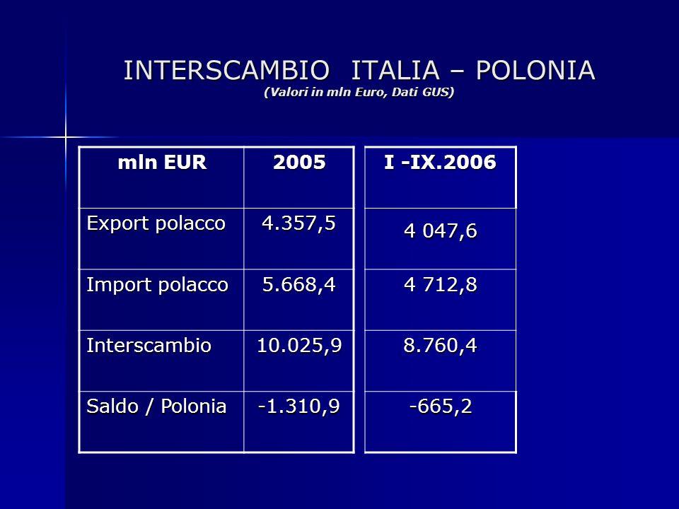 INTERSCAMBIO ITALIA – POLONIA (Valori in mln Euro, Dati GUS)
