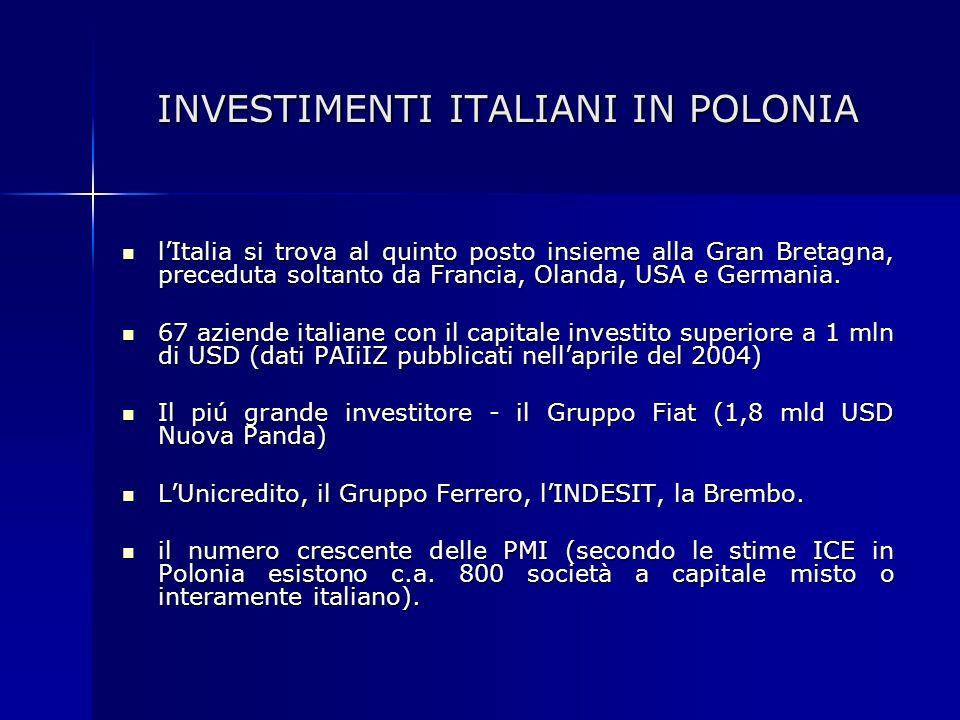 INVESTIMENTI ITALIANI IN POLONIA