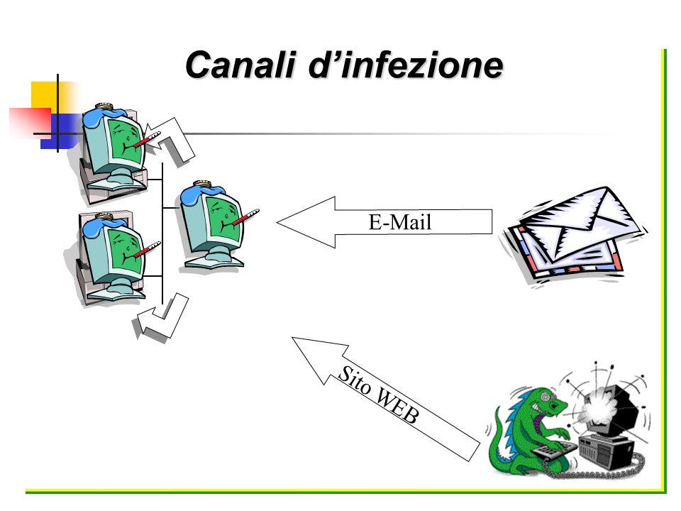Canali d'infezione E-Mail Sito WEB