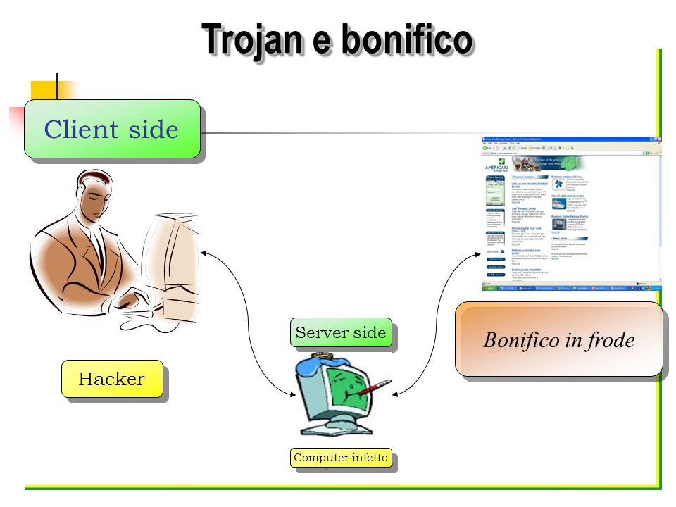 Trojan e bonifico Client side Bonifico in frode Hacker Server side
