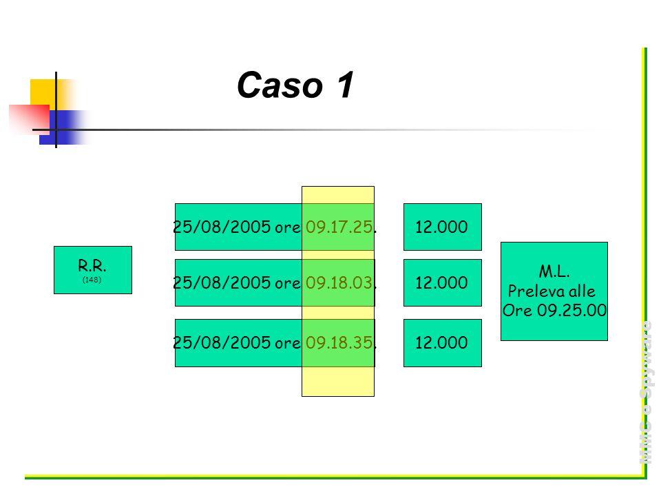 Caso 1 R.R. (148) 25/08/2005 ore 09.17.25. 12.000. 25/08/2005 ore 09.18.03. 25/08/2005 ore 09.18.35.