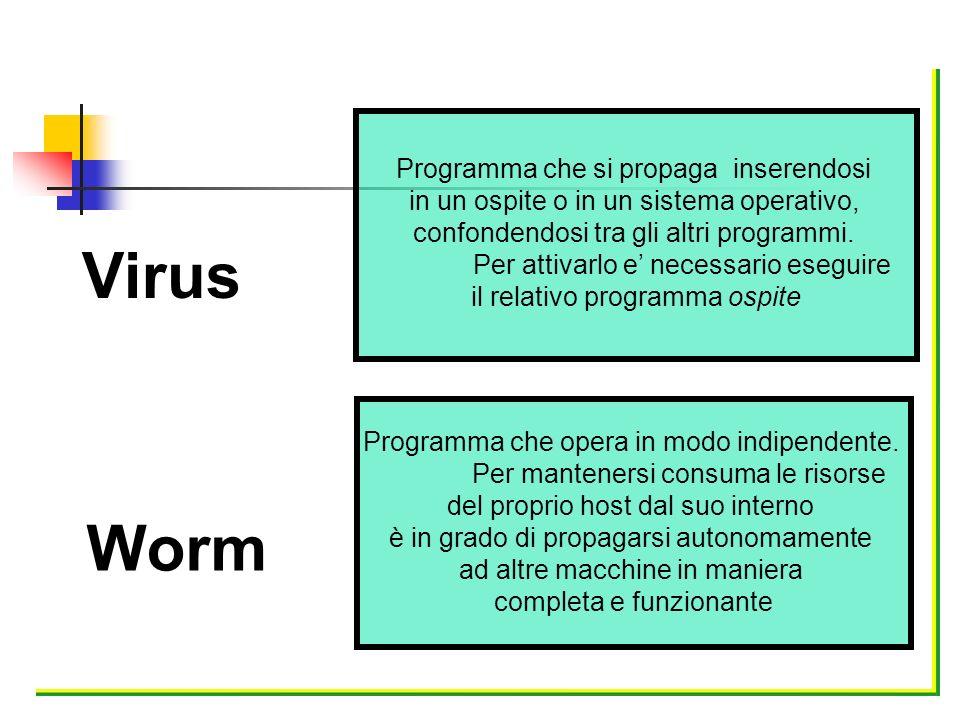 Virus Worm Programma che si propaga inserendosi