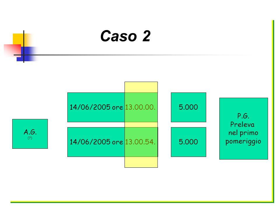 Caso 2 A.G. (7) 14/06/2005 ore 13.00.00. 5.000. 14/06/2005 ore 13.00.54. P.G. Preleva. nel primo.