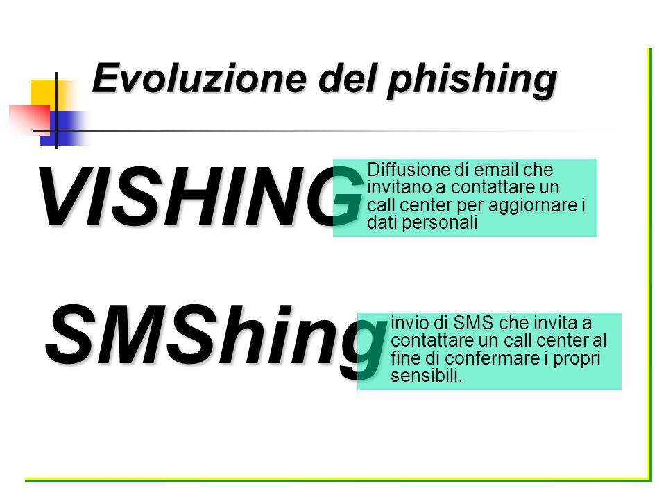 Evoluzione del phishing