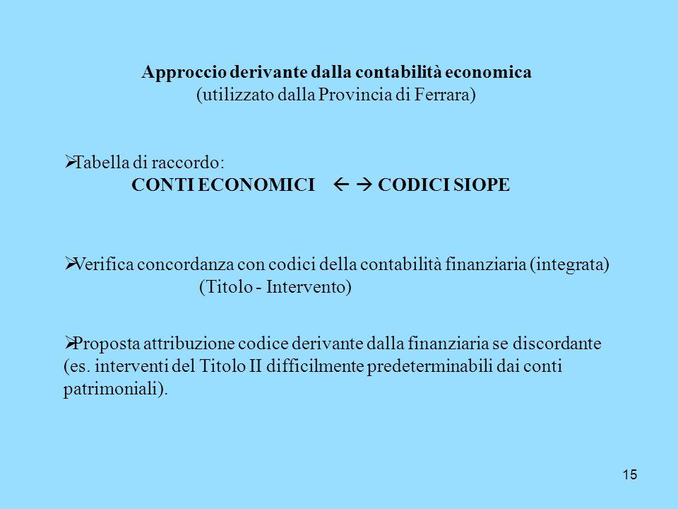 Approccio derivante dalla contabilità economica (utilizzato dalla Provincia di Ferrara)