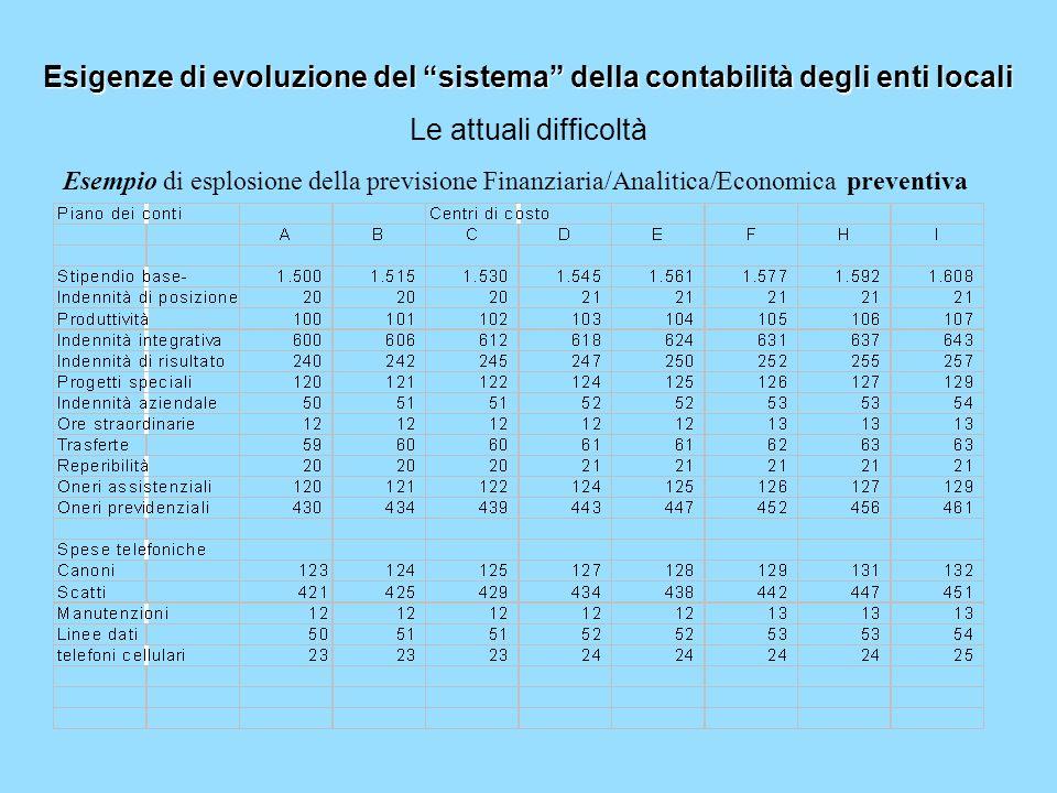 Esigenze di evoluzione del sistema della contabilità degli enti locali