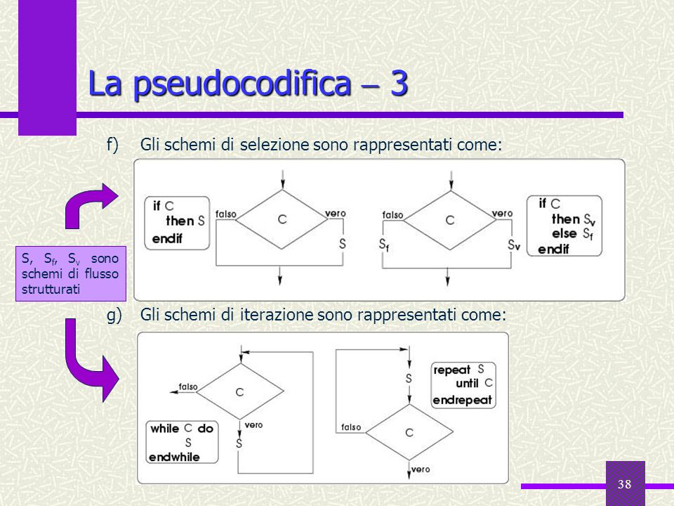La pseudocodifica  3 Gli schemi di selezione sono rappresentati come: