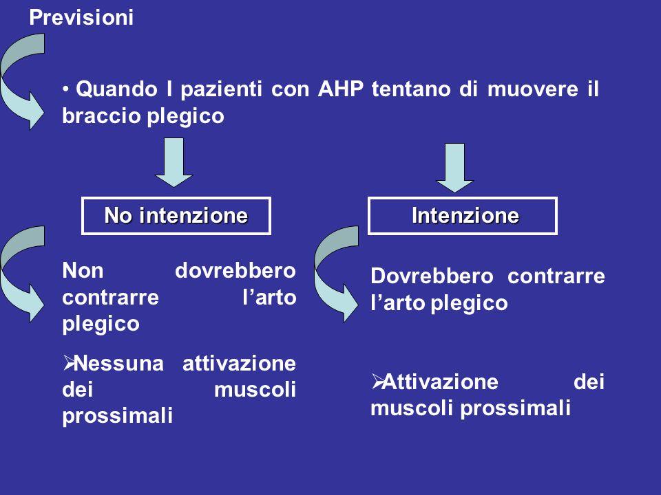 Previsioni Quando I pazienti con AHP tentano di muovere il braccio plegico. No intenzione. Intenzione.