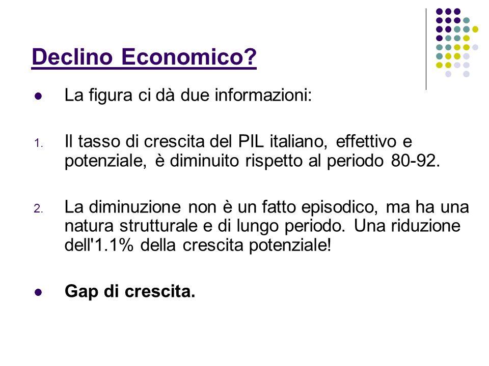 Declino Economico La figura ci dà due informazioni: