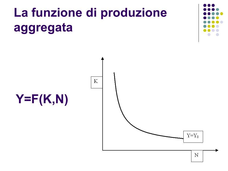 La funzione di produzione aggregata