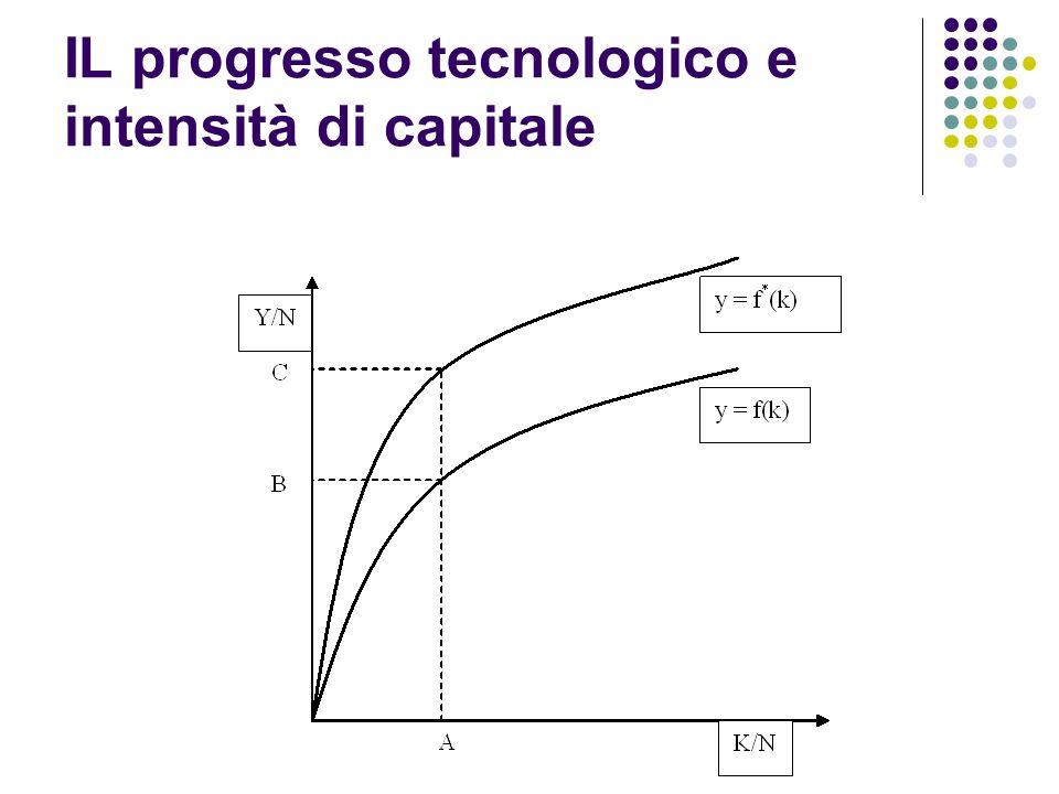 IL progresso tecnologico e intensità di capitale