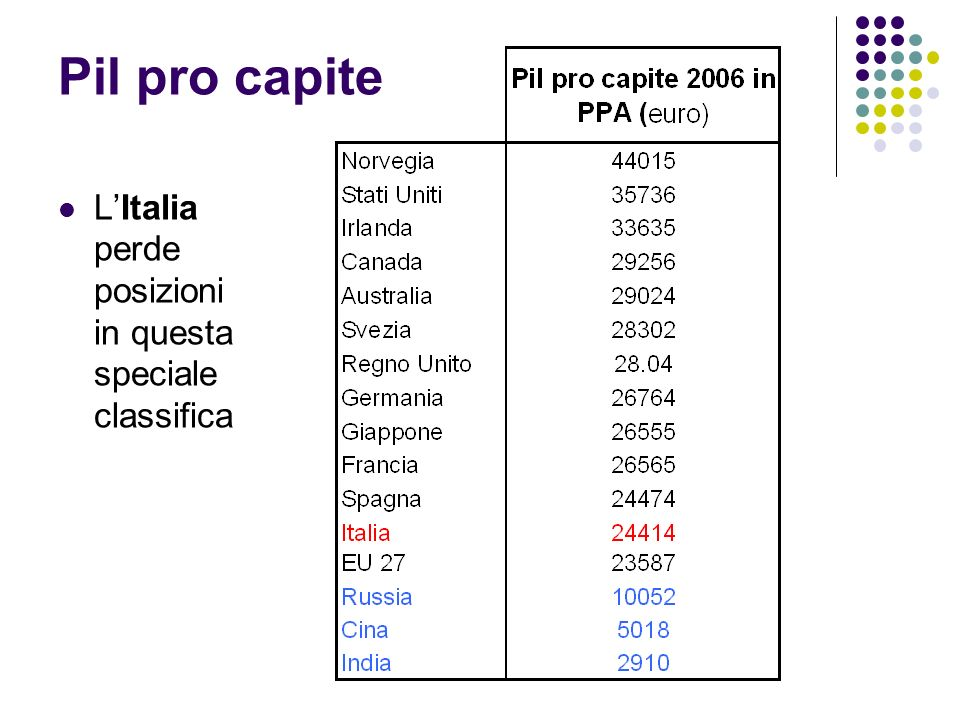 Pil pro capite L'Italia perde posizioni in questa speciale classifica