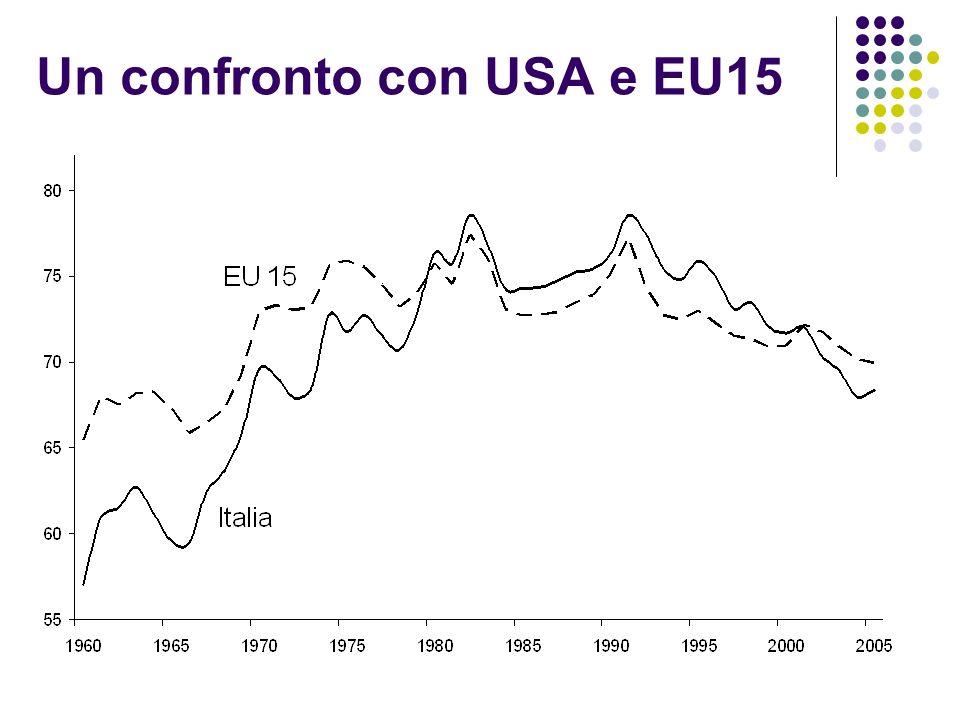 Un confronto con USA e EU15