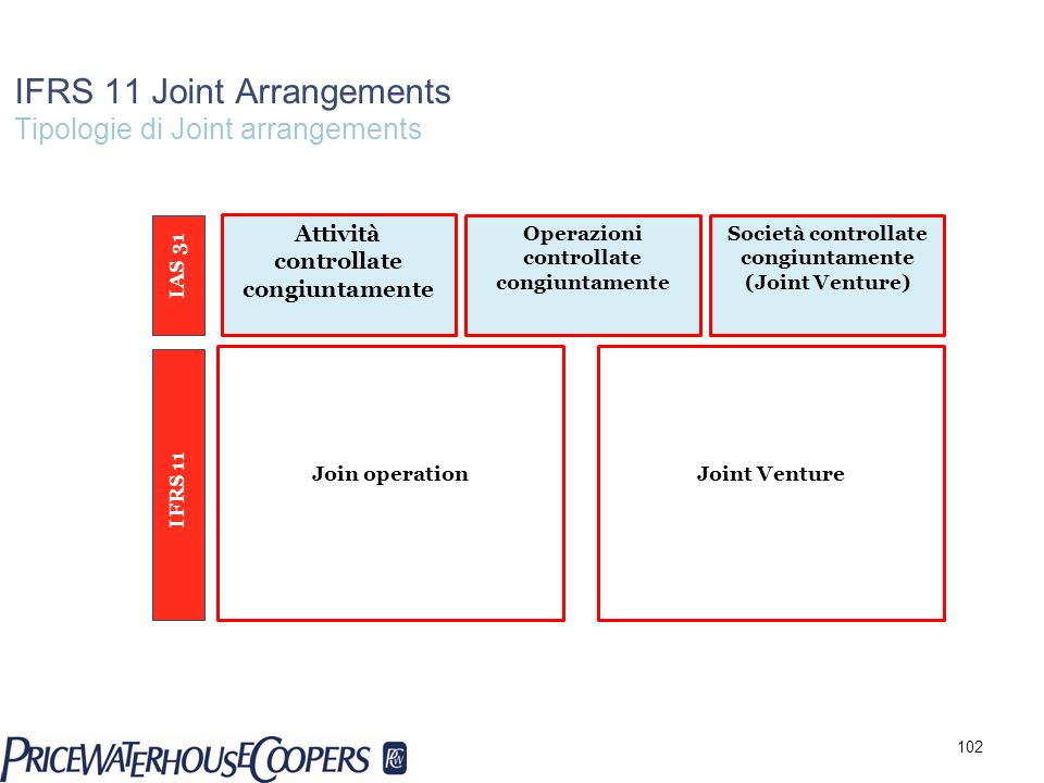 IFRS 11 Joint Arrangements Tipologie di Joint arrangements