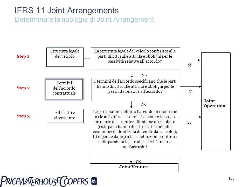 IFRS 11 Joint Arrangements Determinare la tipologia di Joint Arrangement