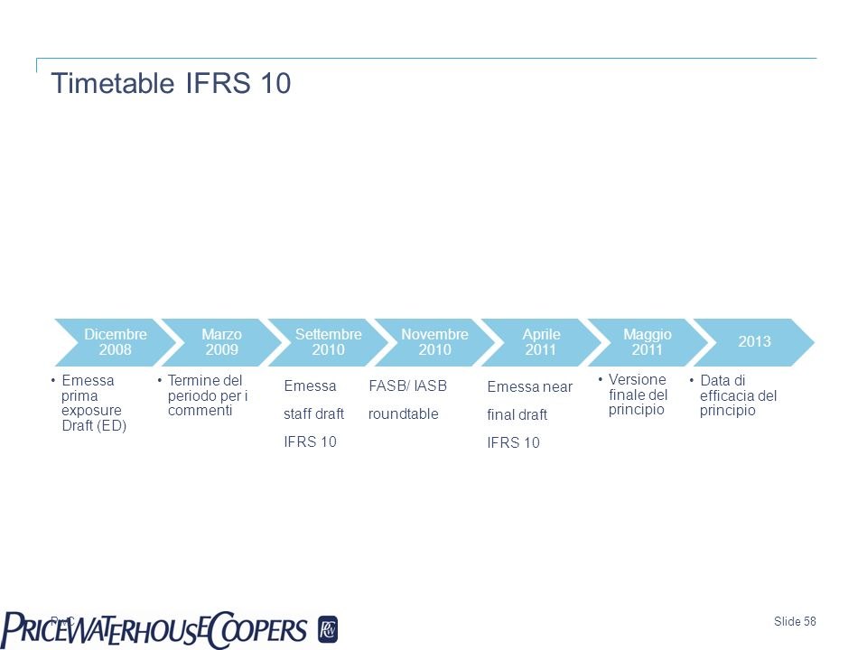 Timetable IFRS 10 Date Emessa staff draft IFRS 10 FASB/ IASB