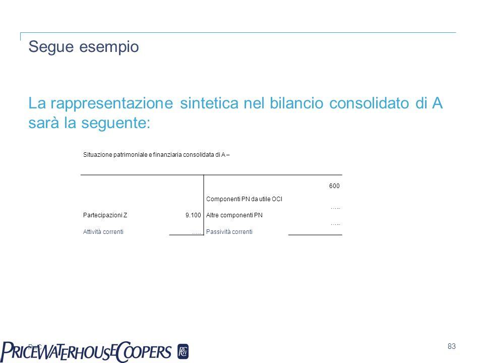 Segue esempioLa rappresentazione sintetica nel bilancio consolidato di A sarà la seguente: Situazione patrimoniale e finanziaria consolidata di A –