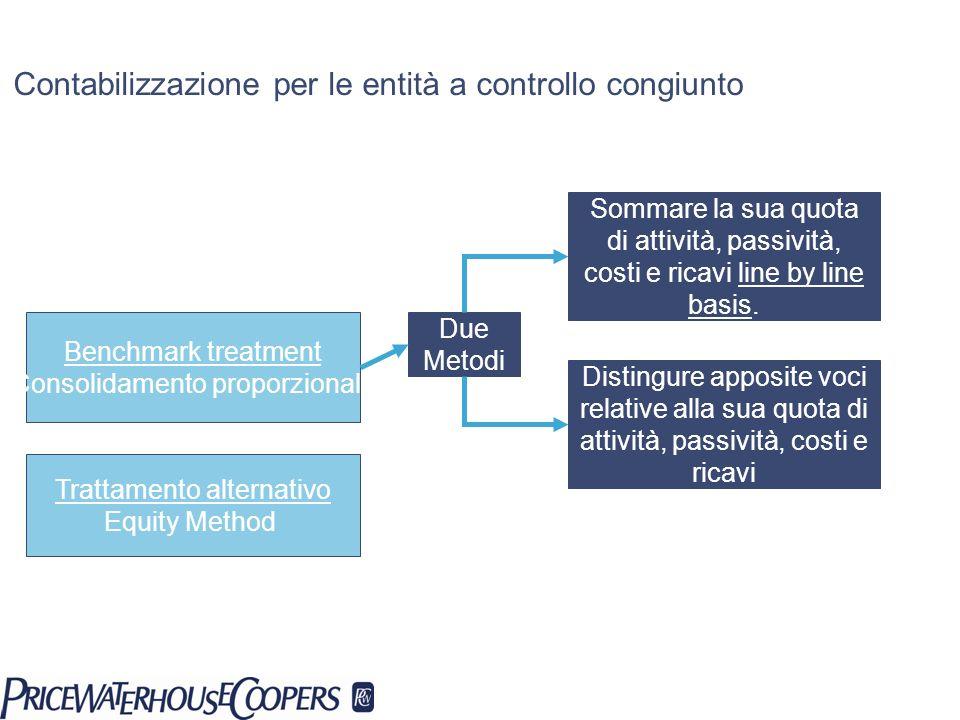 Contabilizzazione per le entità a controllo congiunto