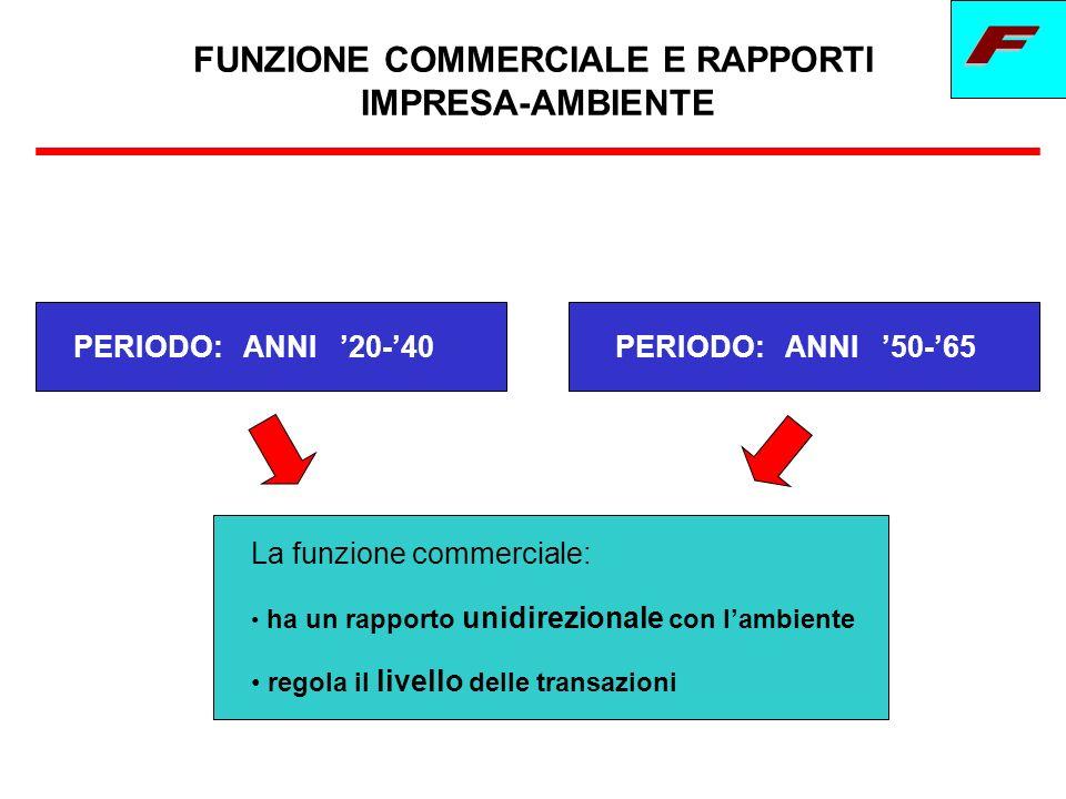 FUNZIONE COMMERCIALE E RAPPORTI IMPRESA-AMBIENTE