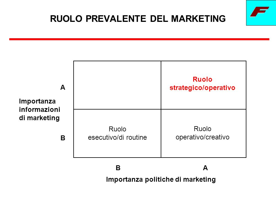 RUOLO PREVALENTE DEL MARKETING