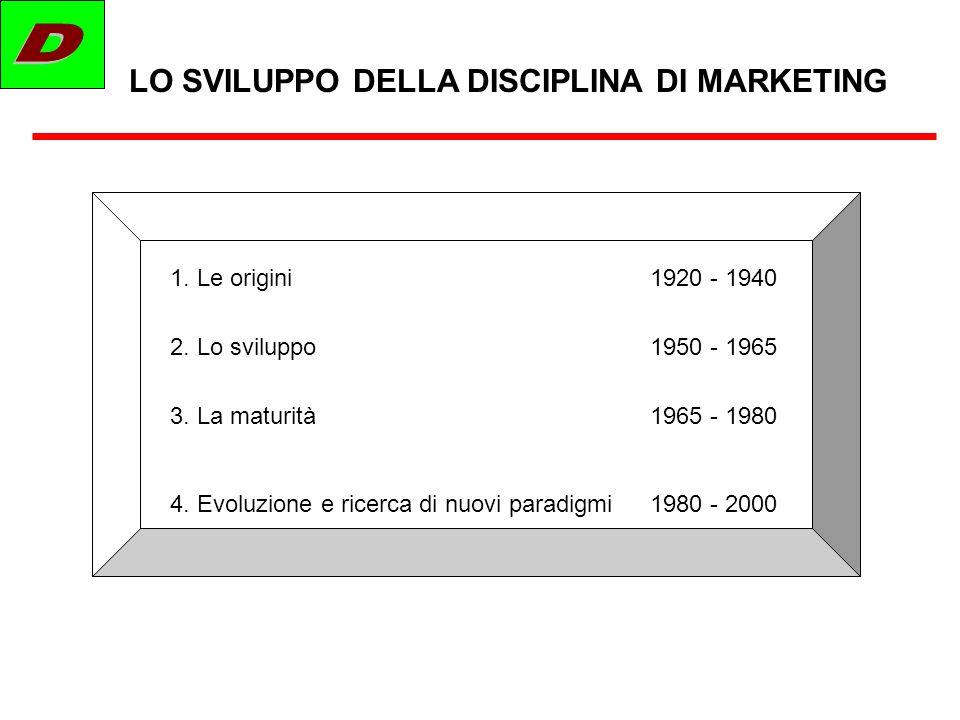LO SVILUPPO DELLA DISCIPLINA DI MARKETING