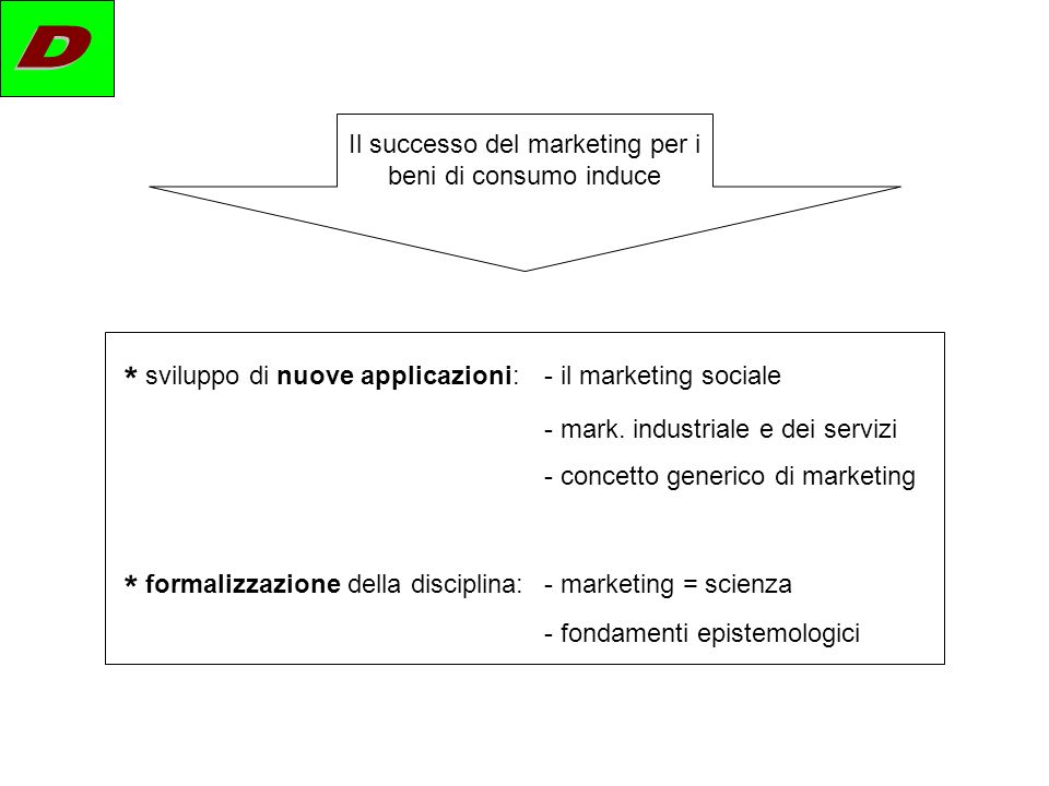 Il successo del marketing per i beni di consumo induce