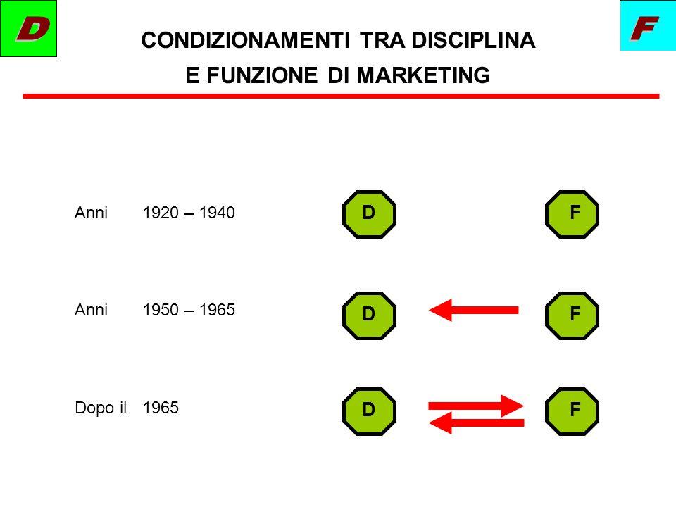 CONDIZIONAMENTI TRA DISCIPLINA E FUNZIONE DI MARKETING