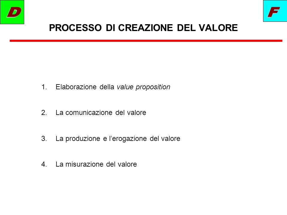 PROCESSO DI CREAZIONE DEL VALORE