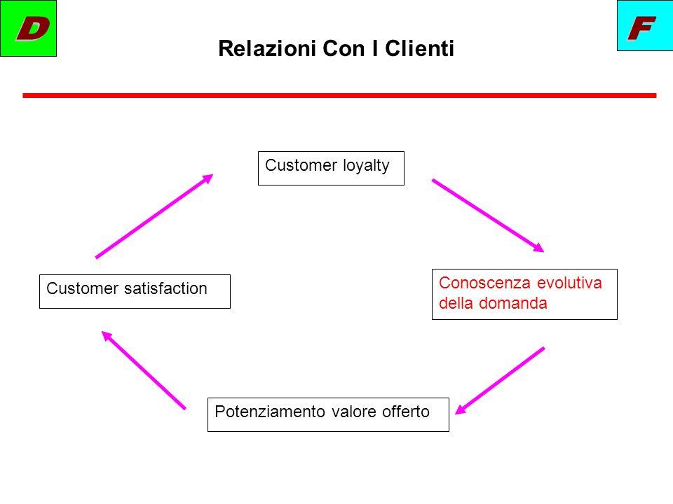 Relazioni Con I Clienti