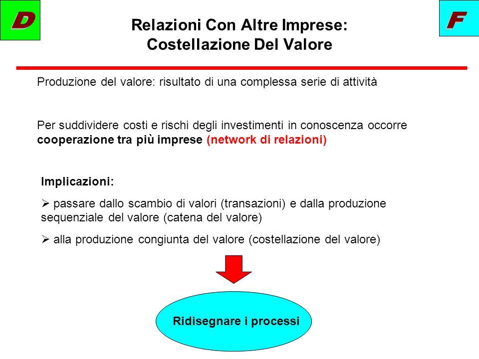 Relazioni Con Altre Imprese: Costellazione Del Valore