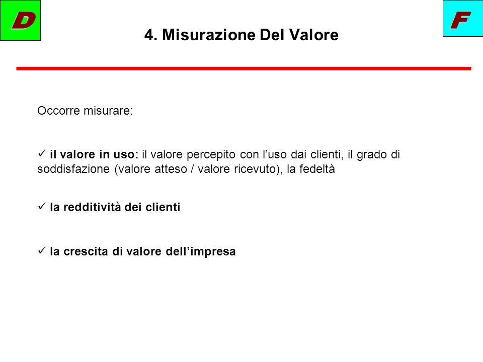 4. Misurazione Del Valore