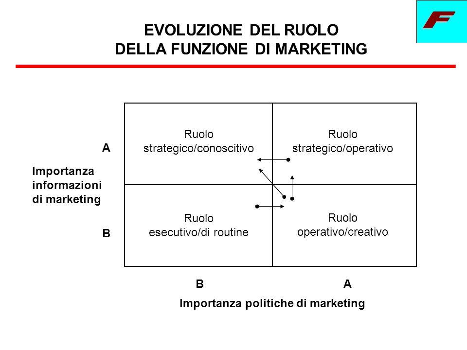 EVOLUZIONE DEL RUOLO DELLA FUNZIONE DI MARKETING