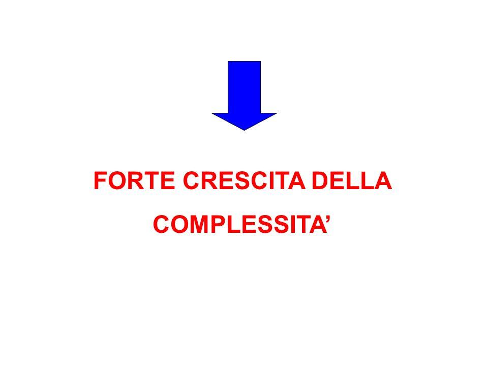 FORTE CRESCITA DELLA COMPLESSITA'