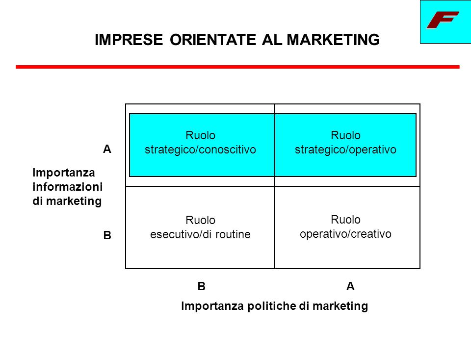 IMPRESE ORIENTATE AL MARKETING Importanza politiche di marketing