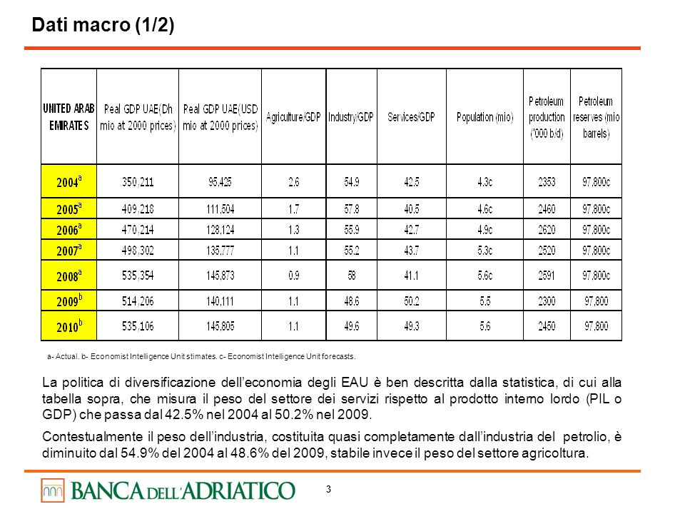 Dati macro (1/2) a- Actual. b- Economist Intelligence Unit stimates. c- Economist Intelligence Unit forecasts.