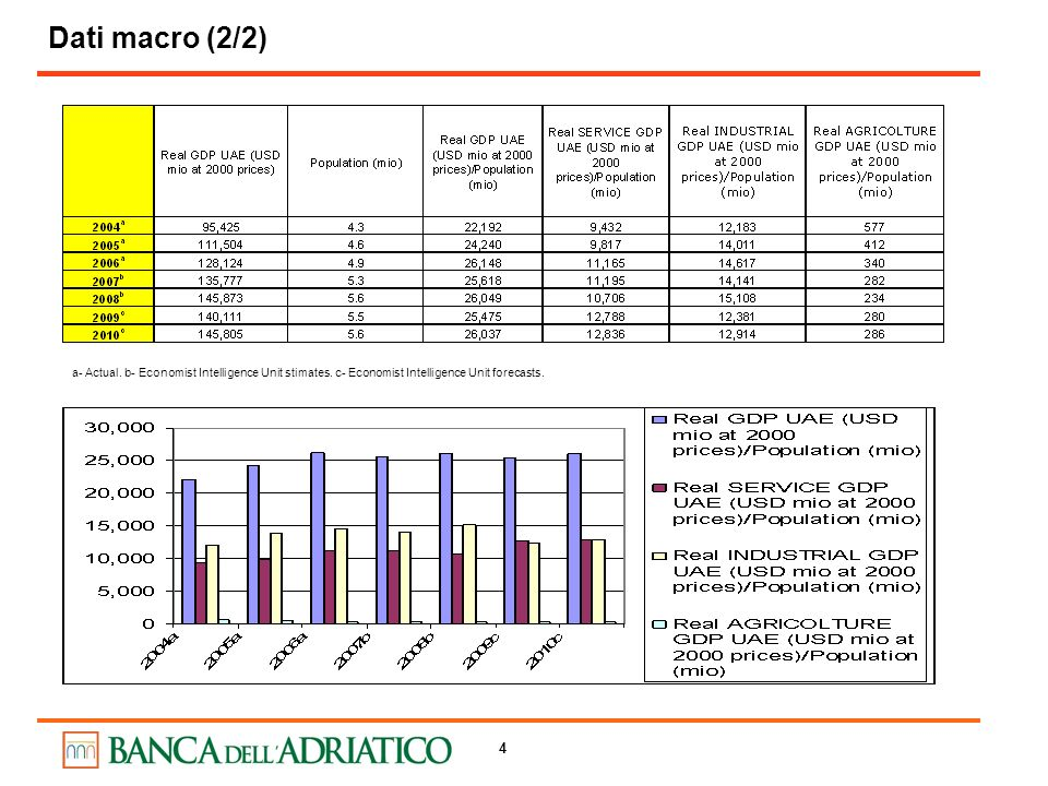 Dati macro (2/2) a- Actual. b- Economist Intelligence Unit stimates.