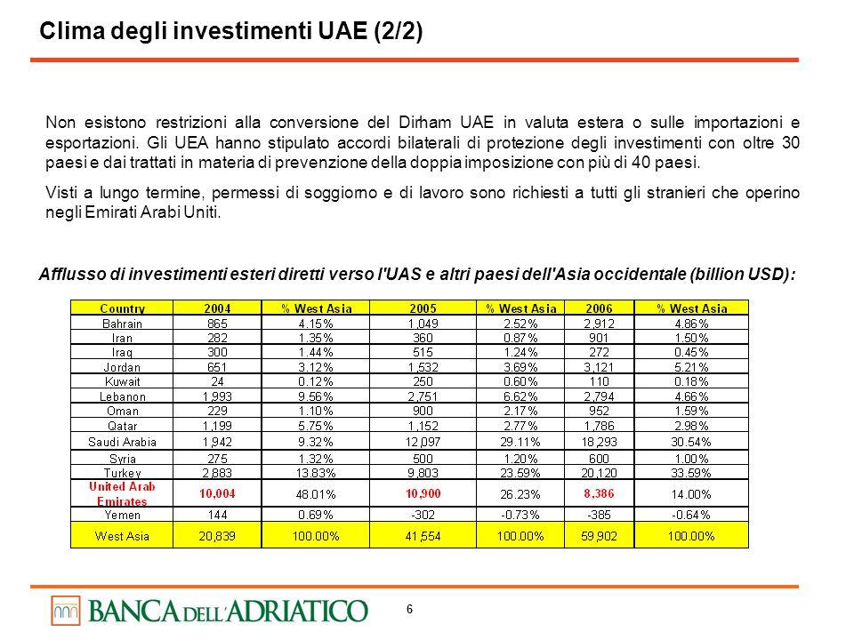 Clima degli investimenti UAE (2/2)