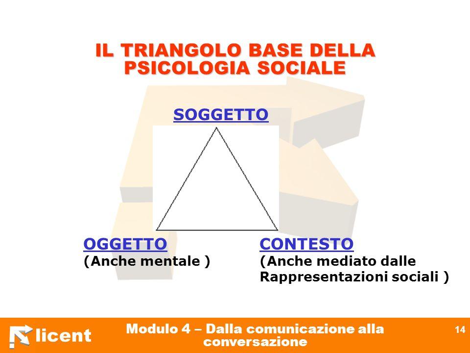 IL TRIANGOLO BASE DELLA PSICOLOGIA SOCIALE