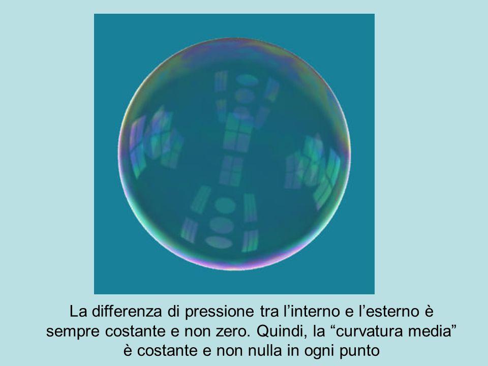 La differenza di pressione tra l'interno e l'esterno è sempre costante e non zero.